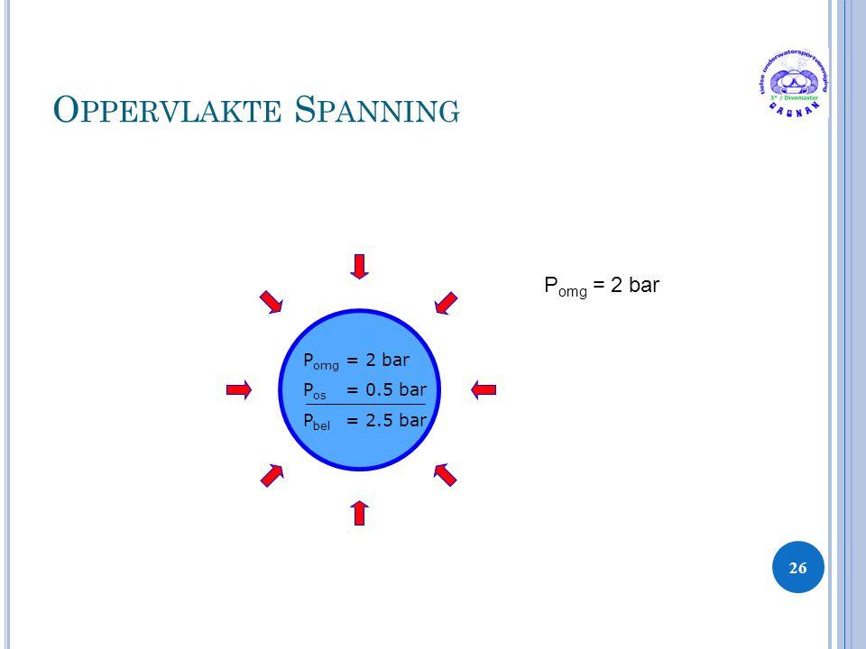 O PPERVLAKTE S PANNING 26 P omg = 2 bar P os = 0.5 bar P bel = 2.5 bar P omg = 2 bar