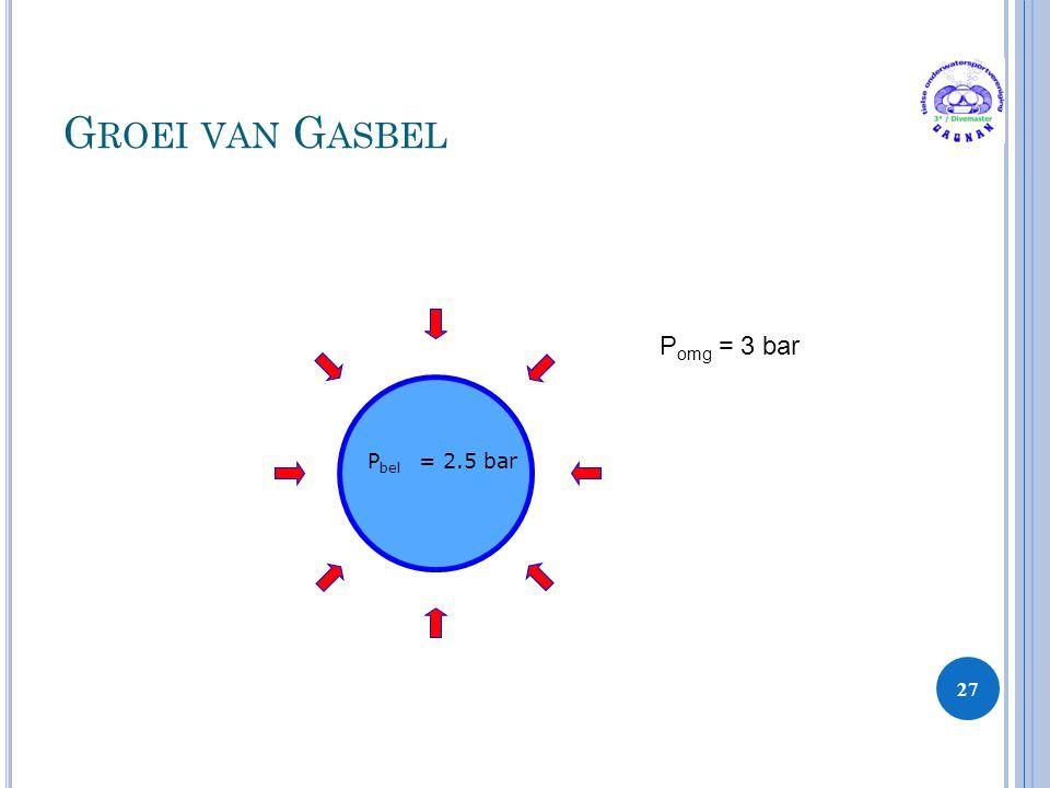 G ROEI VAN G ASBEL 27 P bel = 2.5 bar P omg = 3 bar