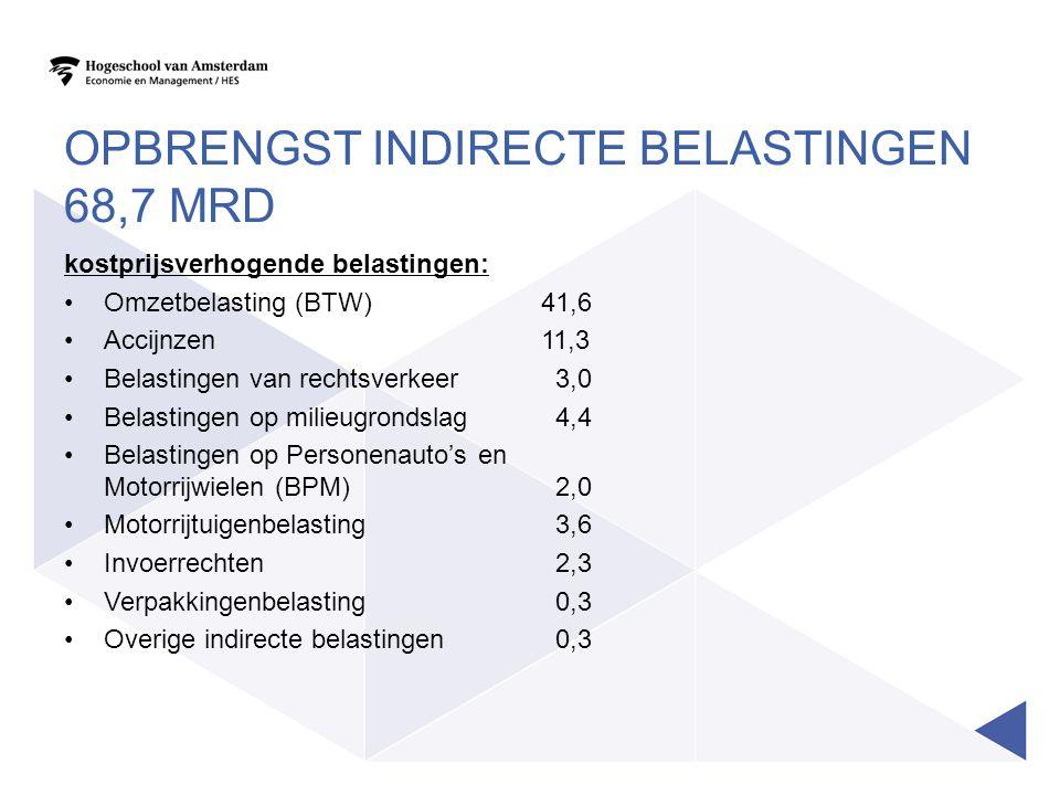 OPBRENGST INDIRECTE BELASTINGEN 68,7 MRD kostprijsverhogende belastingen: •Omzetbelasting (BTW) 41,6 •Accijnzen 11,3 •Belastingen van rechtsverkeer 3,