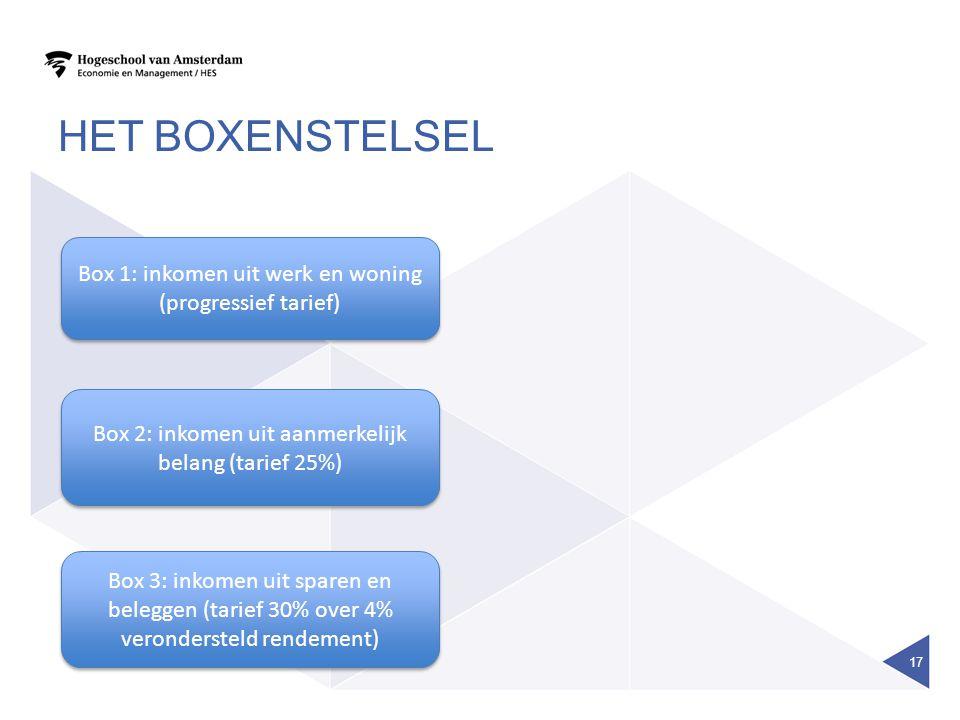 HET BOXENSTELSEL 17 Box 1: inkomen uit werk en woning (progressief tarief) Box 2: inkomen uit aanmerkelijk belang (tarief 25%) Box 3: inkomen uit spar
