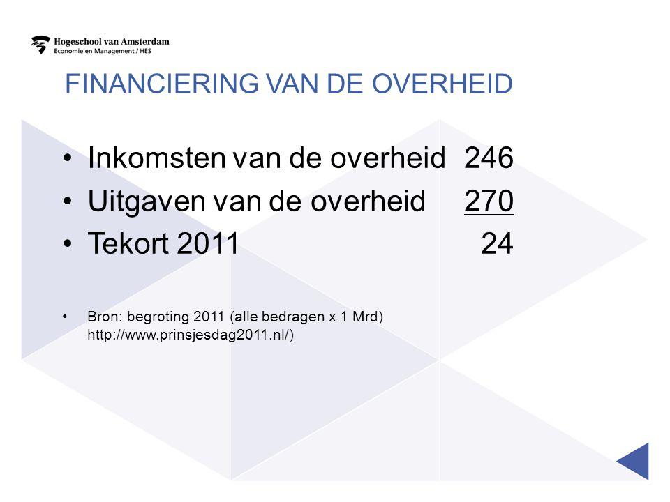 FINANCIERING VAN DE OVERHEID •Inkomsten van de overheid246 •Uitgaven van de overheid270 •Tekort 2011 24 •Bron: begroting 2011 (alle bedragen x 1 Mrd)