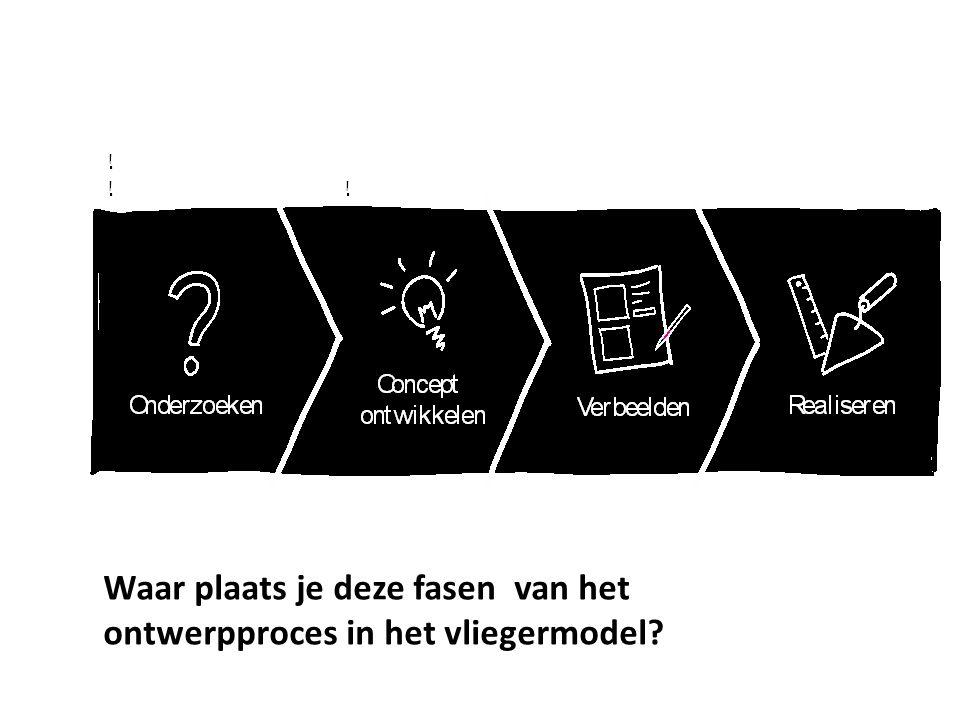Waar plaats je deze fasen van het ontwerpproces in het vliegermodel?