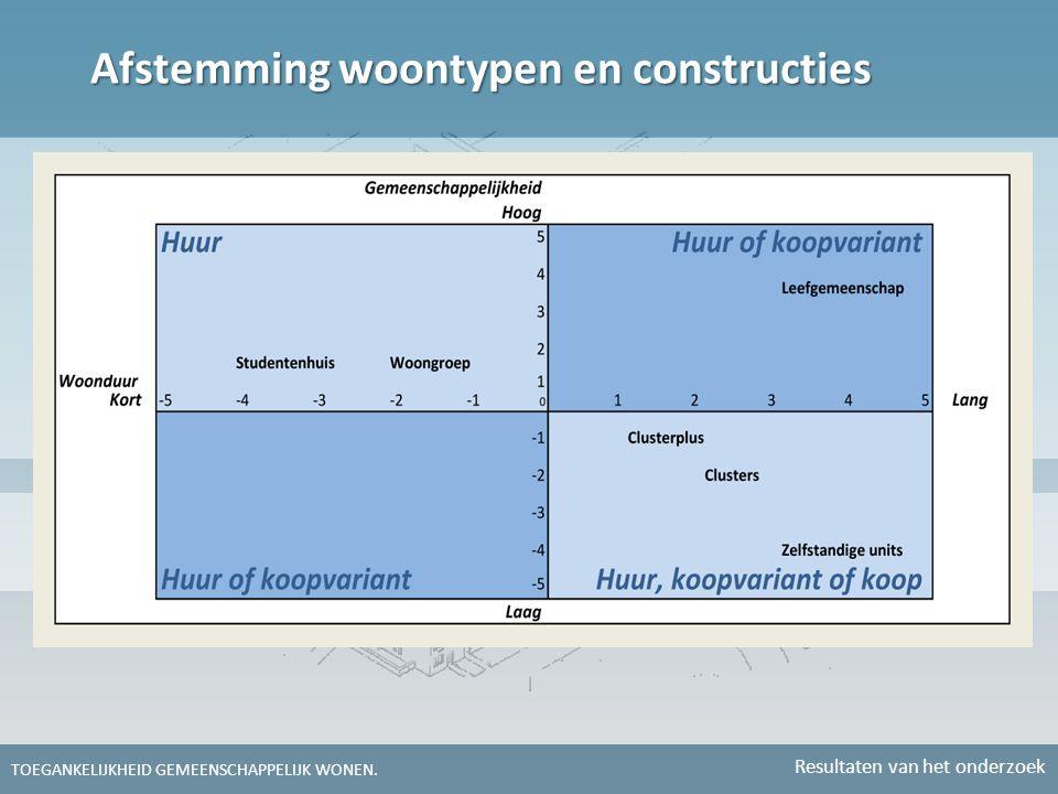 Afstemming woontypen en constructies TOEGANKELIJKHEID GEMEENSCHAPPELIJK WONEN. Resultaten van het onderzoek