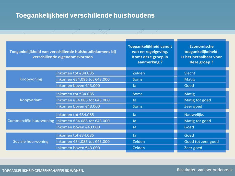 Toegankelijkheid verschillende huishoudens TOEGANKELIJKHEID GEMEENSCHAPPELIJK WONEN. Resultaten van het onderzoek