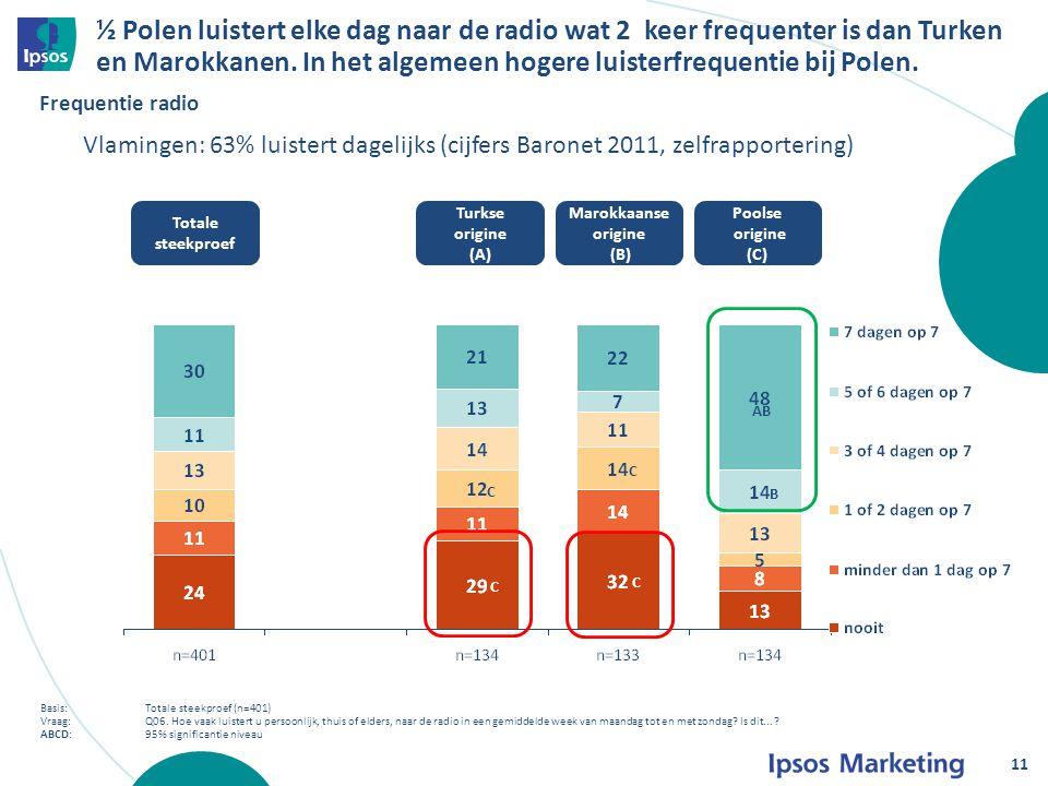 ½ Polen luistert elke dag naar de radio wat 2 keer frequenter is dan Turken en Marokkanen.
