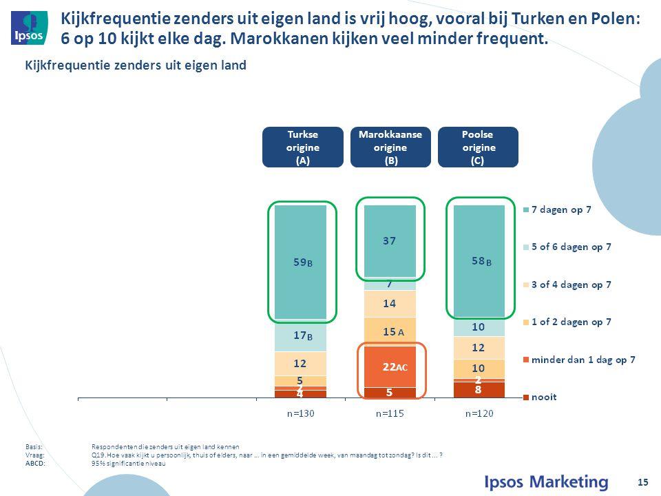 Kijkfrequentie zenders uit eigen land is vrij hoog, vooral bij Turken en Polen: 6 op 10 kijkt elke dag.