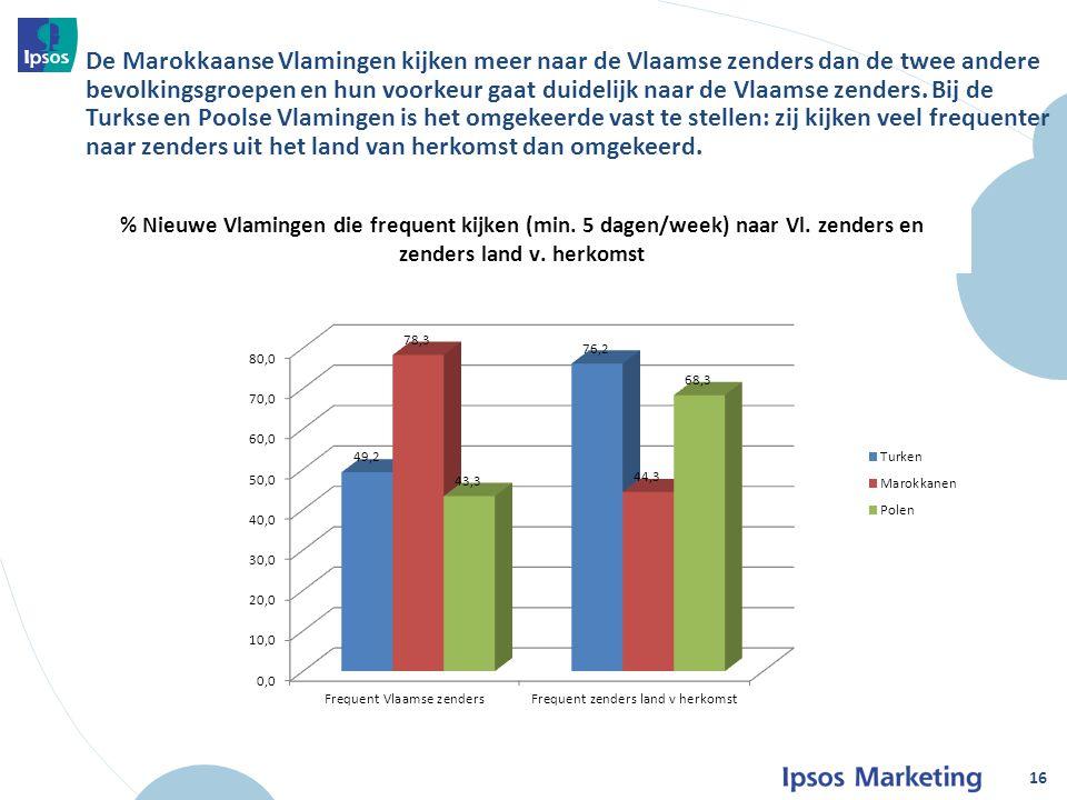 De Marokkaanse Vlamingen kijken meer naar de Vlaamse zenders dan de twee andere bevolkingsgroepen en hun voorkeur gaat duidelijk naar de Vlaamse zenders.