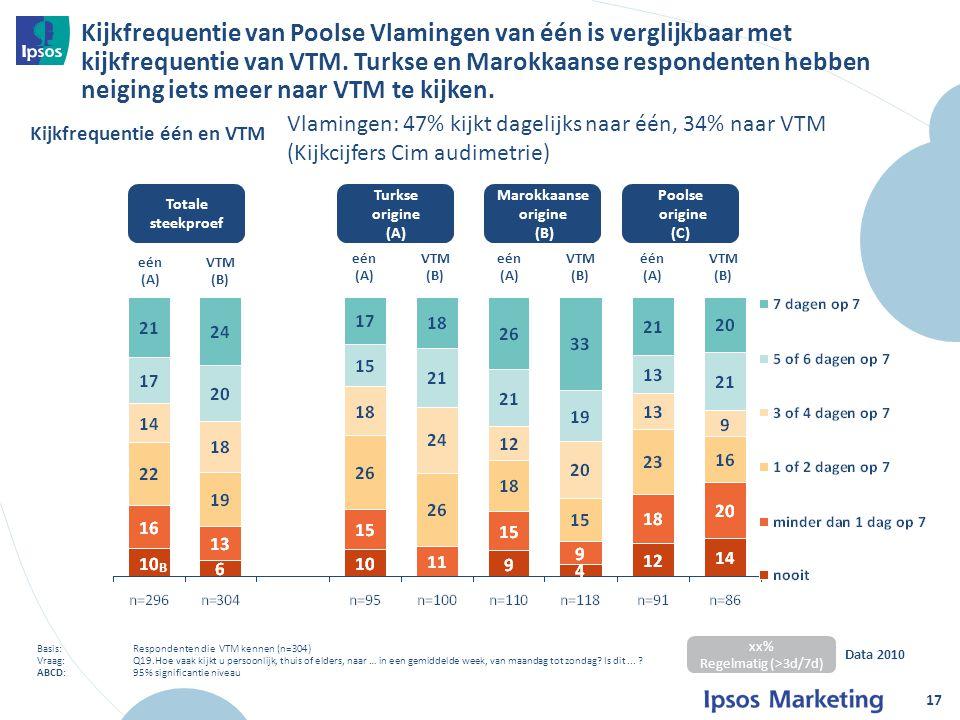 Kijkfrequentie van Poolse Vlamingen van één is verglijkbaar met kijkfrequentie van VTM.