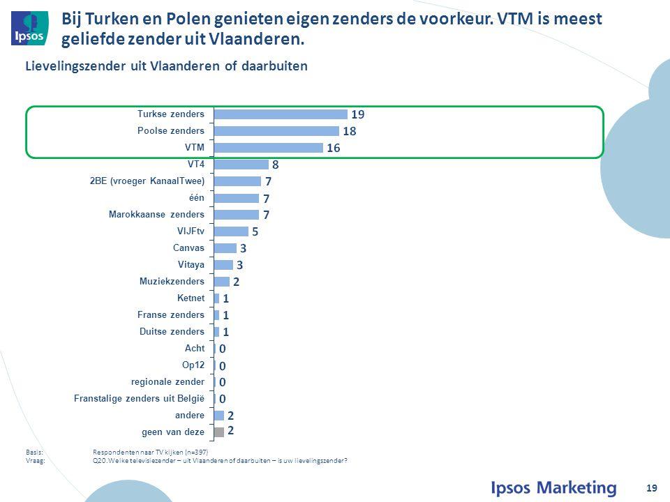 Turkse zenders Poolse zenders VTM VT4 2BE (vroeger KanaalTwee) één Marokkaanse zenders VIJFtv Canvas Vitaya Muziekzenders Ketnet Franse zenders Duitse zenders Acht Op12 regionale zender Franstalige zenders uit België andere geen van deze Bij Turken en Polen genieten eigen zenders de voorkeur.