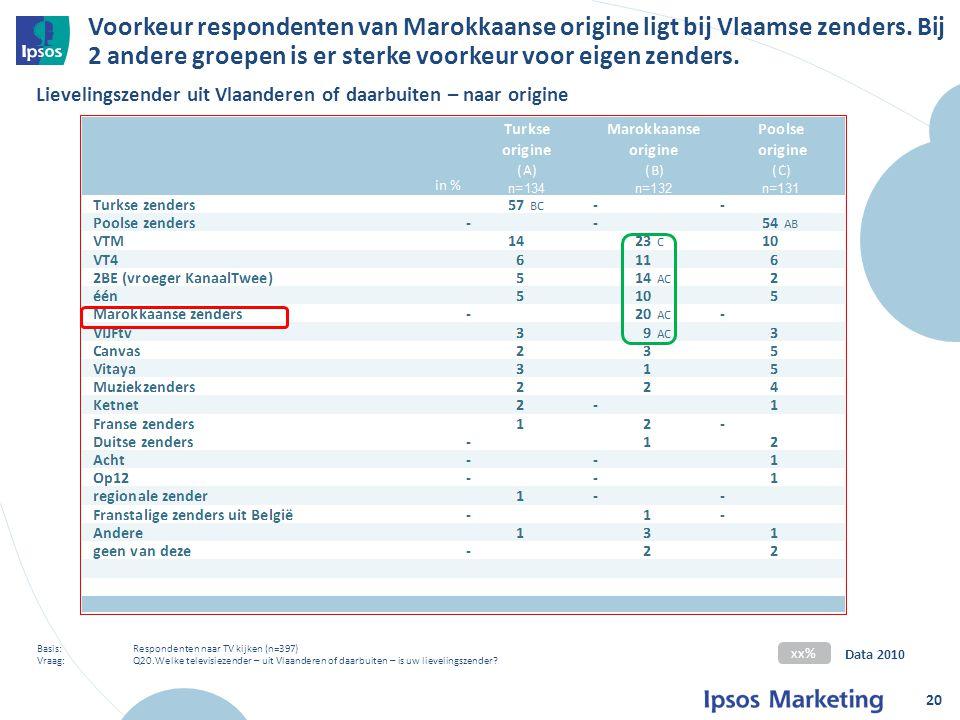 Voorkeur respondenten van Marokkaanse origine ligt bij Vlaamse zenders.