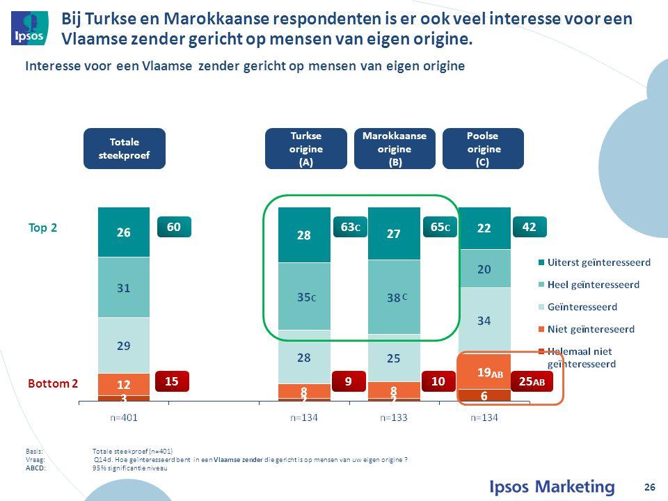 Bij Turkse en Marokkaanse respondenten is er ook veel interesse voor een Vlaamse zender gericht op mensen van eigen origine.