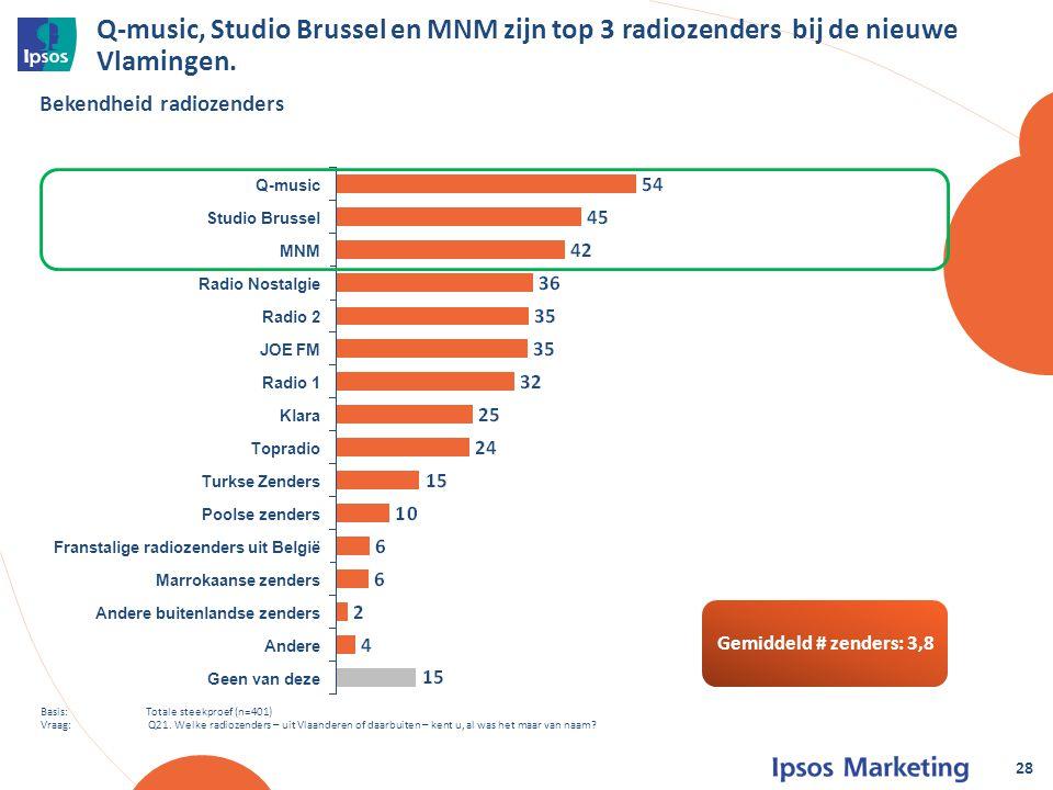 Q-music, Studio Brussel en MNM zijn top 3 radiozenders bij de nieuwe Vlamingen.