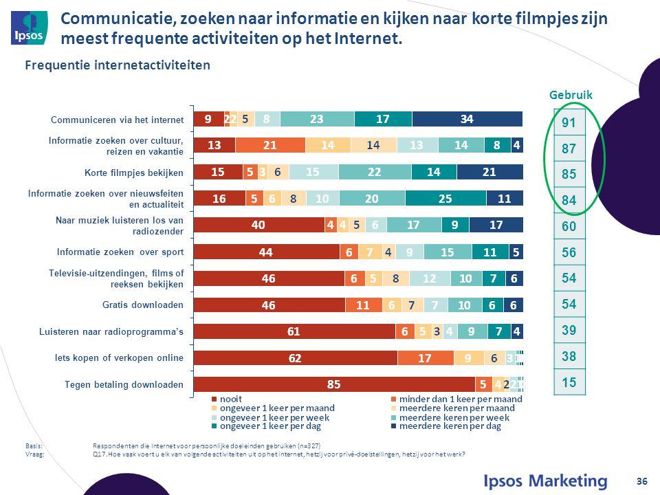 Communicatie, zoeken naar informatie en kijken naar korte filmpjes zijn meest frequente activiteiten op het Internet.
