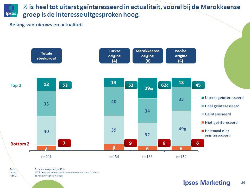 ½ is heel tot uiterst geïnteresseerd in actualiteit, vooral bij de Marokkaanse groep is de interesse uitgesproken hoog.