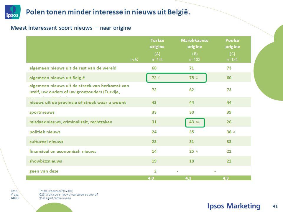 Polen tonen minder interesse in nieuws uit België.