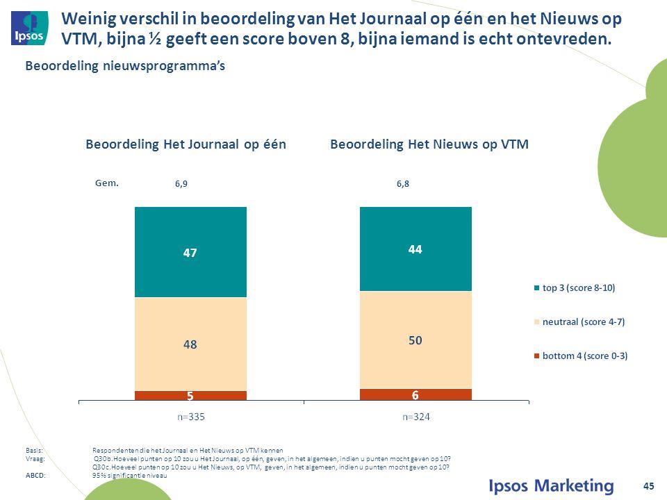 Weinig verschil in beoordeling van Het Journaal op één en het Nieuws op VTM, bijna ½ geeft een score boven 8, bijna iemand is echt ontevreden.