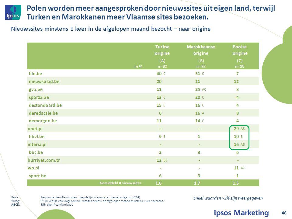 Polen worden meer aangesproken door nieuwssites uit eigen land, terwijl Turken en Marokkanen meer Vlaamse sites bezoeken.