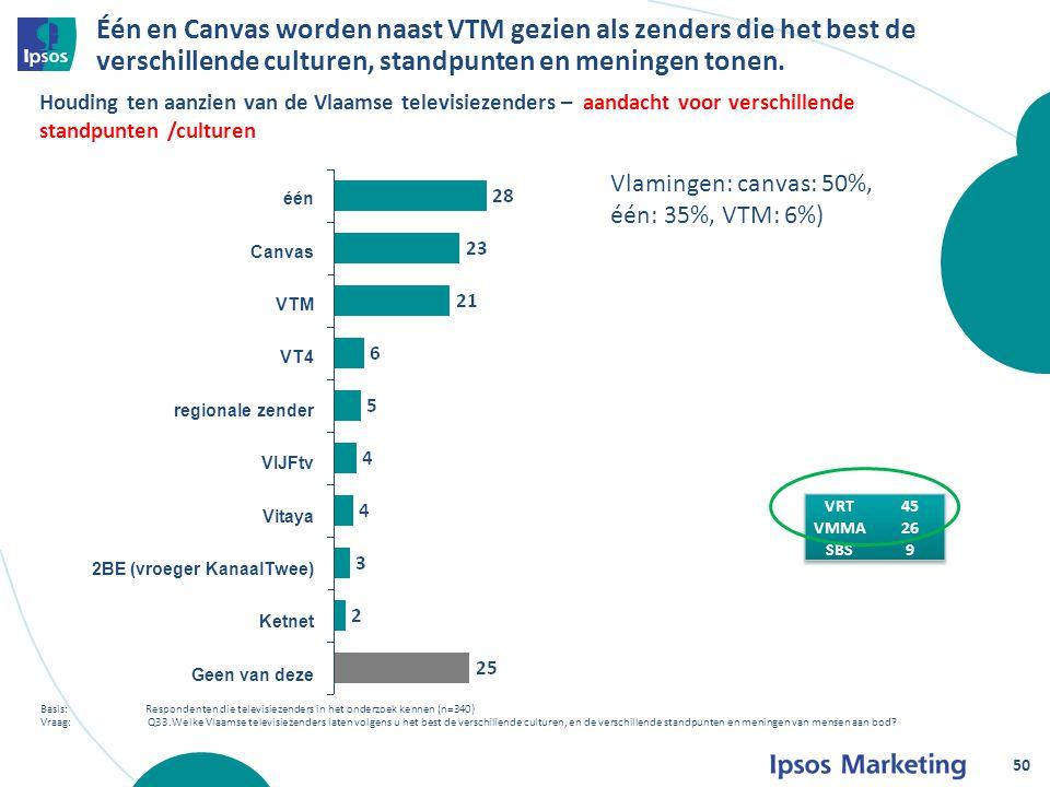 Één en Canvas worden naast VTM gezien als zenders die het best de verschillende culturen, standpunten en meningen tonen.