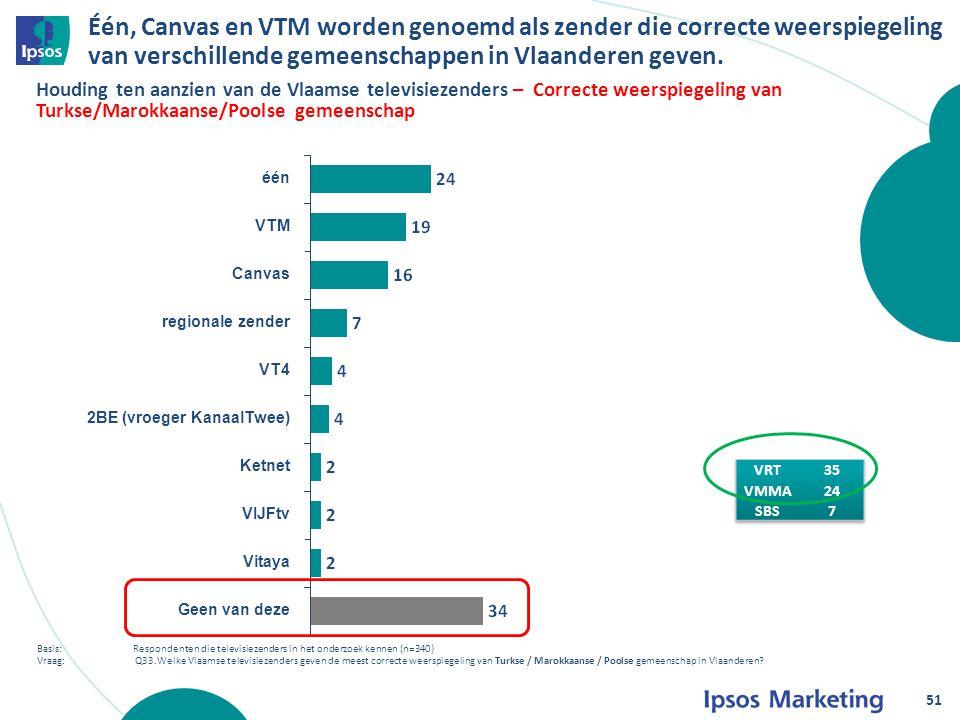 Één, Canvas en VTM worden genoemd als zender die correcte weerspiegeling van verschillende gemeenschappen in Vlaanderen geven.