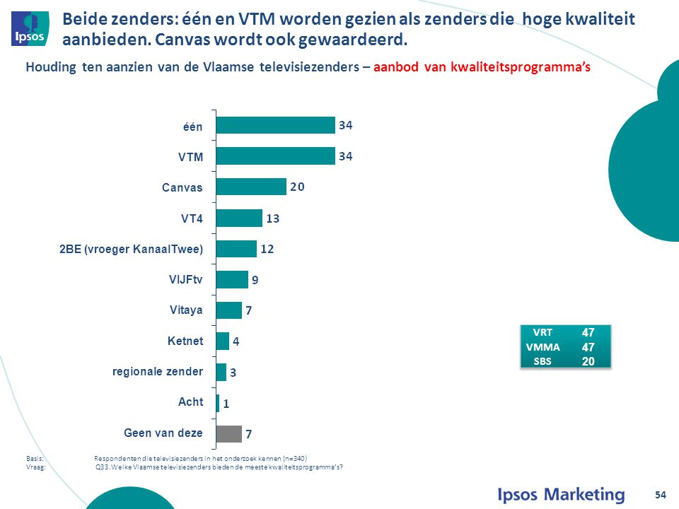Beide zenders: één en VTM worden gezien als zenders die hoge kwaliteit aanbieden.