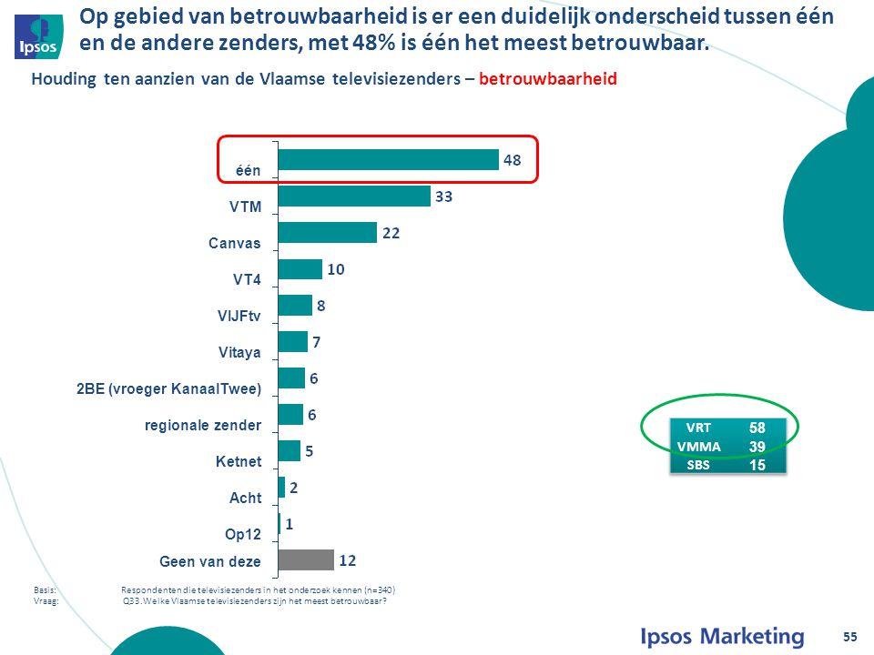 Op gebied van betrouwbaarheid is er een duidelijk onderscheid tussen één en de andere zenders, met 48% is één het meest betrouwbaar.