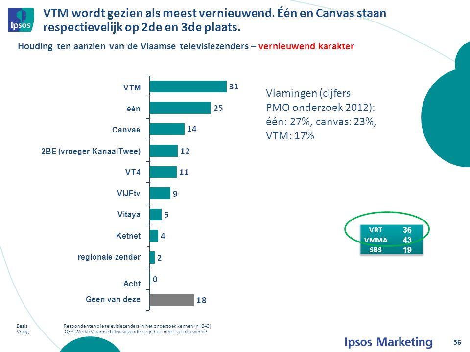 VTM wordt gezien als meest vernieuwend. Één en Canvas staan respectievelijk op 2de en 3de plaats.