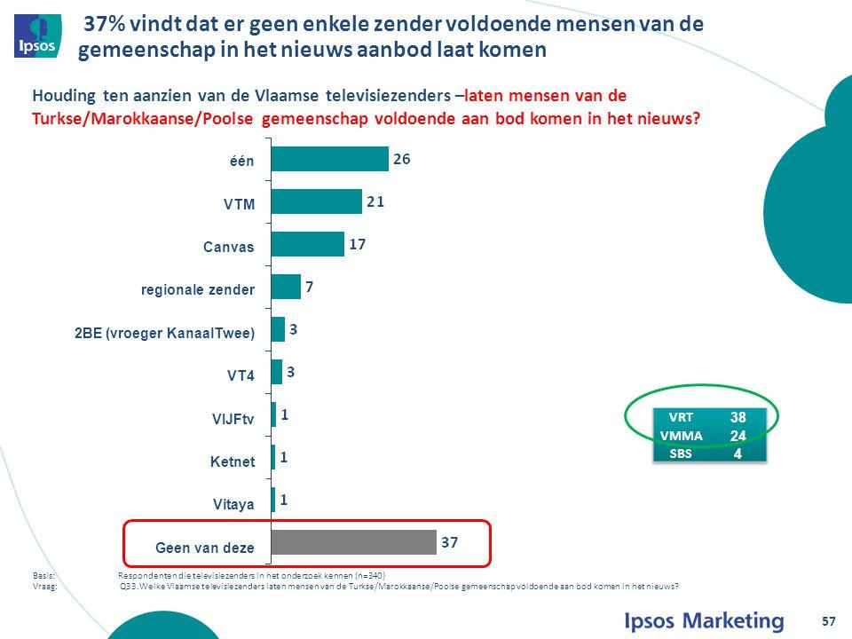37% vindt dat er geen enkele zender voldoende mensen van de gemeenschap in het nieuws aanbod laat komen 57 Houding ten aanzien van de Vlaamse televisiezenders –laten mensen van de Turkse/Marokkaanse/Poolse gemeenschap voldoende aan bod komen in het nieuws.