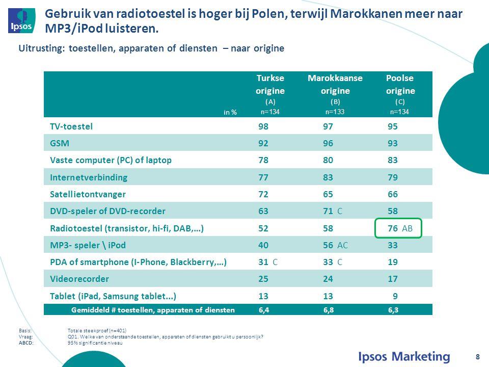 Turken en Polen kijken voornamelijk via satelliet, Marokkanen gebruiken eerder Belgische televisie (analoog of digitaal).