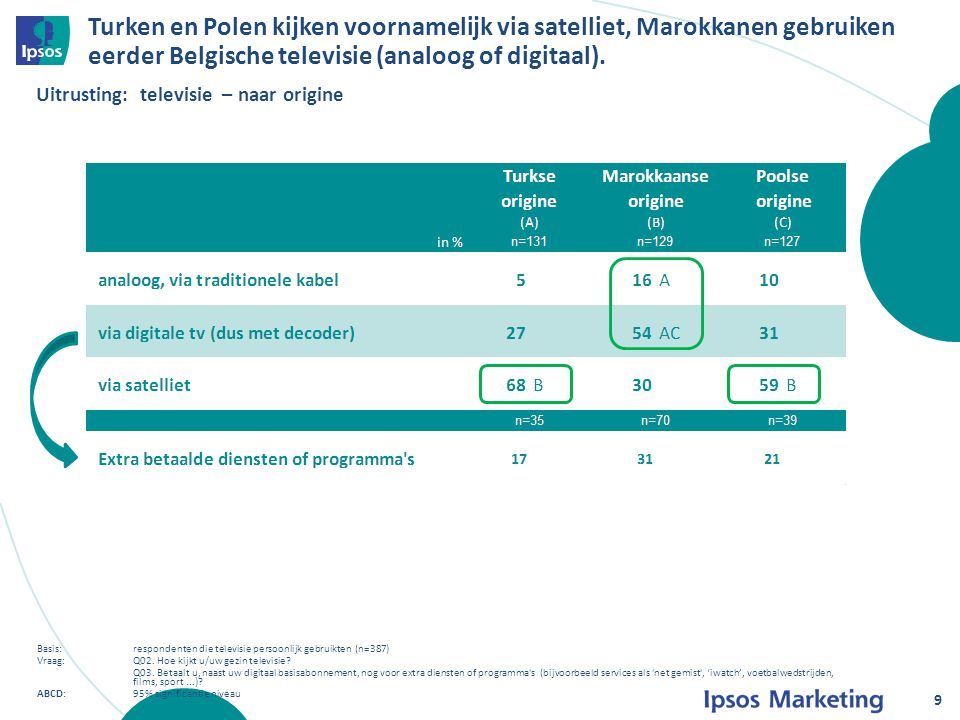 TELEVISIE Conclusies 60 Algemeen gesproken zijn Turkse en Poolse Vlamingen meer georiënteerd op media uit het land van herkomst dan de Marokkaanse Vlamingen die intensiever de Vlaamse media gebruiken.