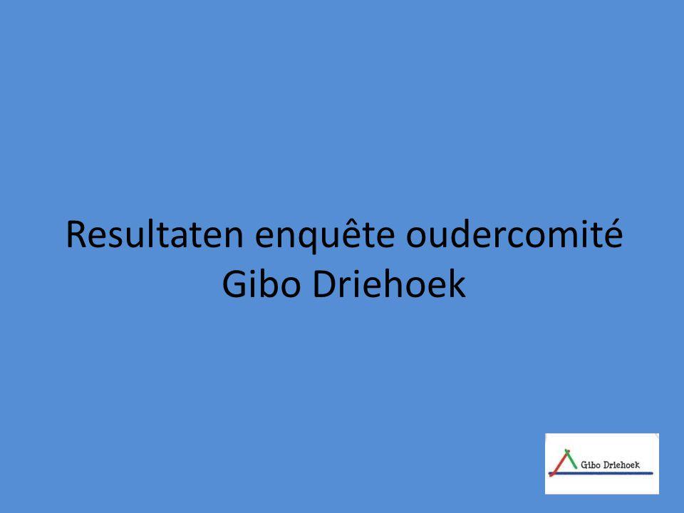 Resultaten enquête oudercomité Gibo Driehoek
