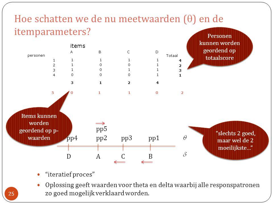 Hoe schatten we de nu meetwaarden (  ) en de itemparameters.