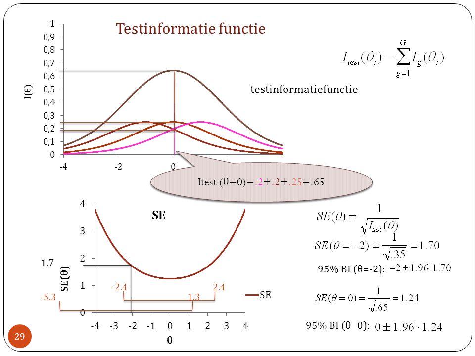 Testinformatie functie 95% BI (θ=-2): 1.3-5.3 1.7 29 testinformatiefunctie Itest ( θ =0)=.2+.2+.25=.65 95% BI (θ=0): 2.4-2.4