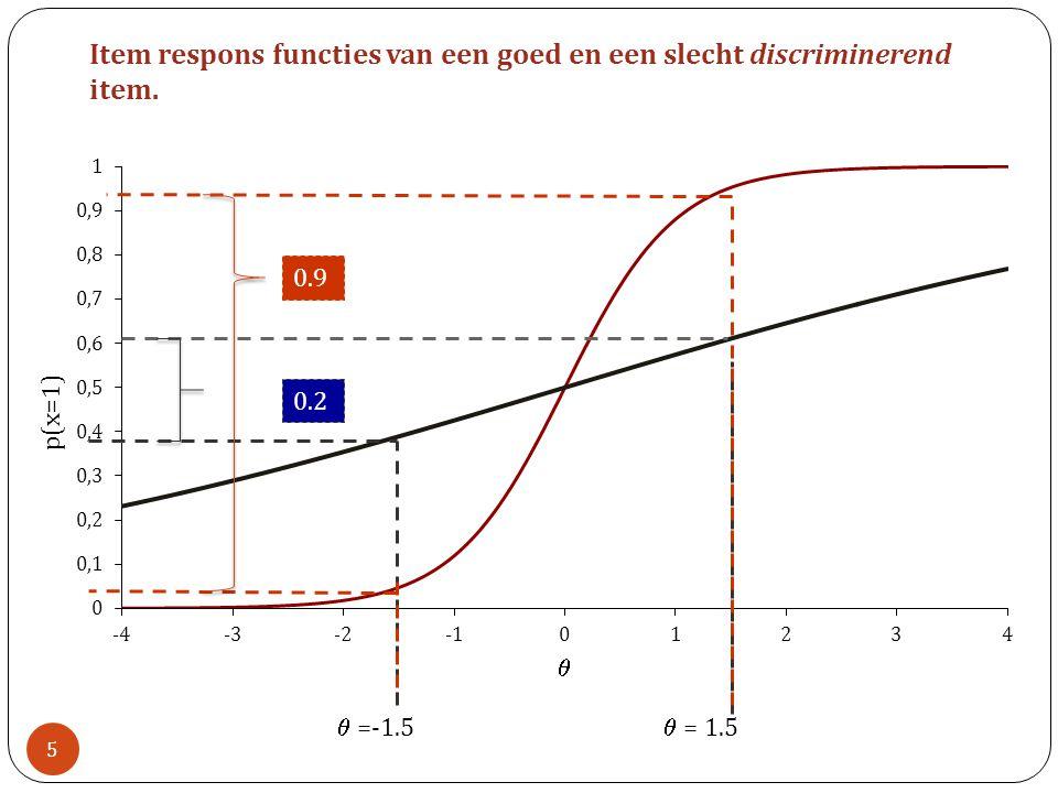 Item respons functies van een goed en een slecht discriminerend item. 0.2 0.9  =-1.5  = 1.5 5
