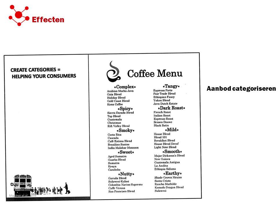 Aanbod categoriseren Effecten