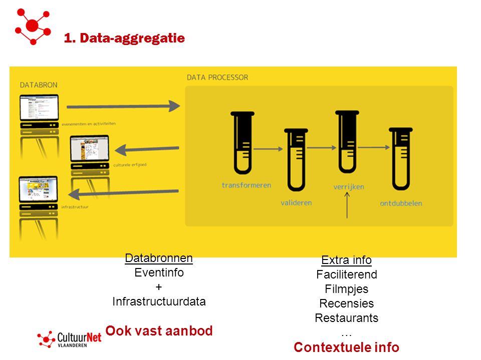 Databronnen Eventinfo + Infrastructuurdata Ook vast aanbod Extra info Faciliterend Filmpjes Recensies Restaurants … Contextuele info 1.