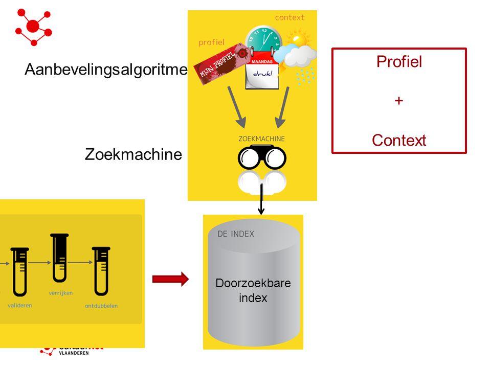 Doorzoekbare index Zoekmachine Aanbevelingsalgoritme Profiel + Context
