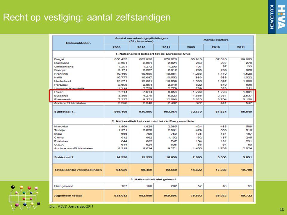 10 Recht op vestiging: aantal zelfstandigen Bron: RSVZ, Jaarverslag 2011