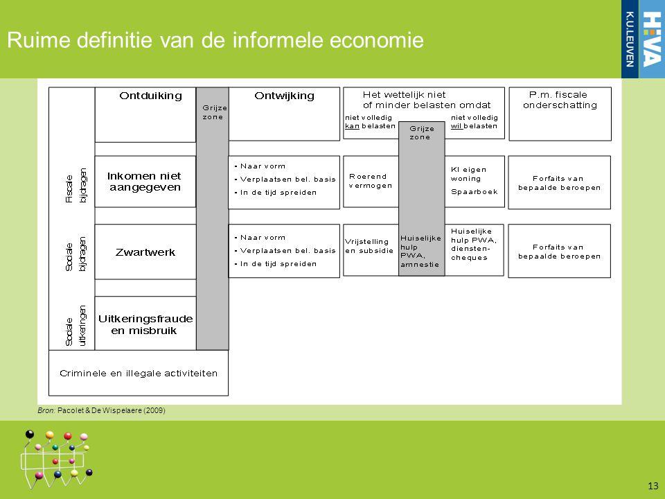 Ruime definitie van de informele economie 13 Bron: Pacolet & De Wispelaere (2009)