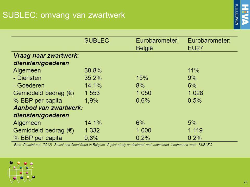 SUBLEC: omvang van zwartwerk 21 SUBLECEurobarometer: België Eurobarometer: EU27 Vraag naar zwartwerk: diensten/goederen Algemeen38,8%11% - Diensten35,2%15%9% - Goederen14,1%8%6% Gemiddeld bedrag (€)1 5531 0501 028 % BBP per capita1,9%0,6%0,5% Aanbod van zwartwerk: diensten/goederen Algemeen14,1%6%5% Gemiddeld bedrag (€)1 3321 0001 119 % BBP per capita0,6%0,2% Bron: Pacolet e.a.