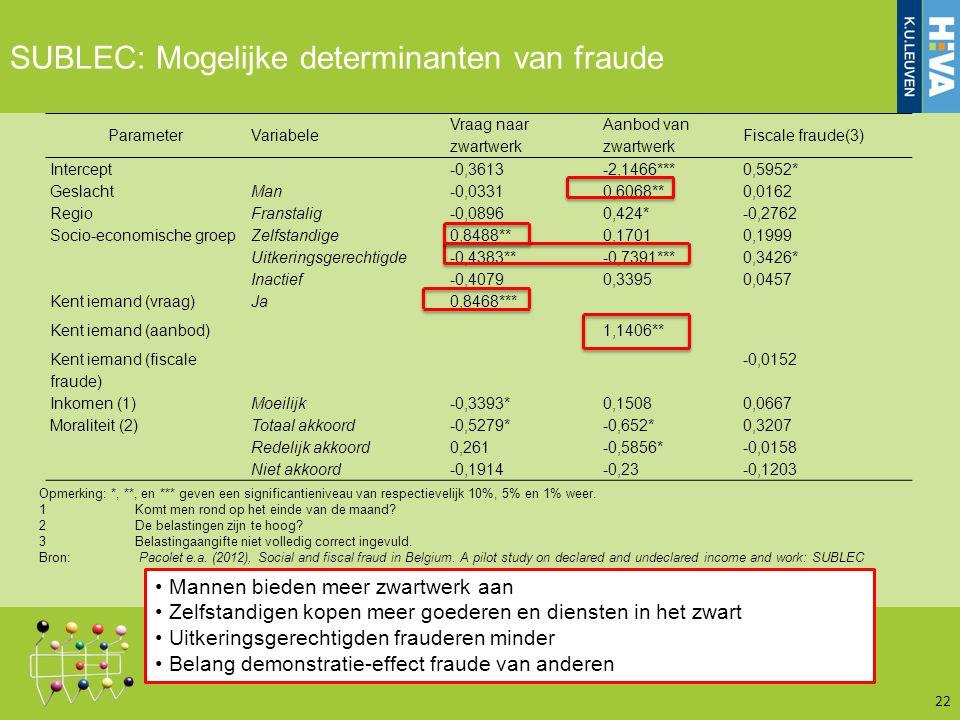 22 SUBLEC: Mogelijke determinanten van fraude ParameterVariabele Vraag naar zwartwerk Aanbod van zwartwerk Fiscale fraude(3) Intercept -0,3613-2,1466***0,5952* GeslachtMan-0,03310,6068**0,0162 RegioFranstalig-0,08960,424*-0,2762 Socio-economische groep Zelfstandige0,8488**0,17010,1999 Uitkeringsgerechtigde-0,4383**-0,7391***0,3426* Inactief-0,40790,33950,0457 Kent iemand (vraag)Ja0,8468*** Kent iemand (aanbod)1,1406** Kent iemand (fiscale fraude) -0,0152 Inkomen (1)Moeilijk-0,3393*0,15080,0667 Moraliteit (2)Totaal akkoord-0,5279*-0,652*0,3207 Redelijk akkoord0,261-0,5856*-0,0158 Niet akkoord-0,1914-0,23-0,1203 Opmerking: *, **, en *** geven een significantieniveau van respectievelijk 10%, 5% en 1% weer.