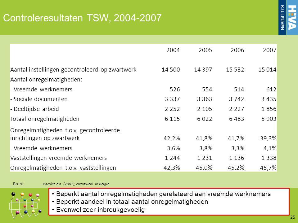 Controleresultaten TSW, 2004-2007 25 Bron: Pacolet e.a.