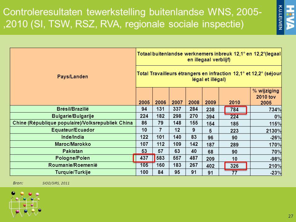 Controleresultaten tewerkstelling buitenlandse WNS, 2005-,2010 (SI, TSW, RSZ, RVA, regionale sociale inspectie) 27 Pays/Landen Totaal buitenlandse werknemers inbreuk 12,1° en 12,2°(legaal en illegaal verblijf) Total Travailleurs étrangers en infraction 12,1° et 12,2° (séjour légal et illégal) 200520062007200820092010 % wijziging 2010 tov 2005 Brésil/Brazilië94131337284 238784734% Bulgarie/Bulgarije224182298270 3942240% Chine (République populaire)/Volksrepubliek China8679148155 154185115% Equateur/Ecuador107129 52232130% Inde/India12210114083 9690-26% Maroc/Marokko107112109142 187289170% Pakistan53576340 689070% Pologne/Polen437583557487 20910-98% Roumanie/Roemenië105160183267 402326210% Turquie/Turkije100849591 77-23% Bron: SIOD/SIRS, 2011