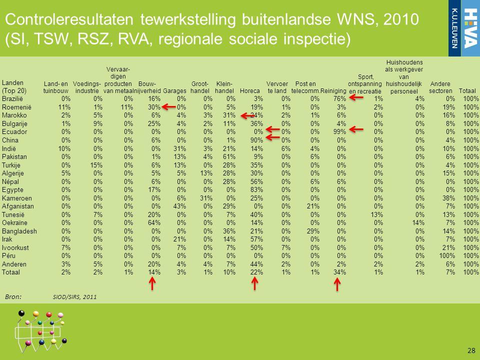 Controleresultaten tewerkstelling buitenlandse WNS, 2010 (SI, TSW, RSZ, RVA, regionale sociale inspectie) 28 Bron: SIOD/SIRS, 2011 Landen (Top 20) Lan