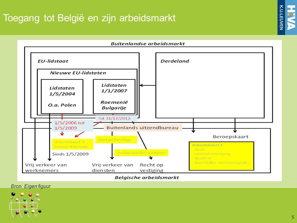 5 Toegang tot België en zijn arbeidsmarkt Bron: Eigen figuur
