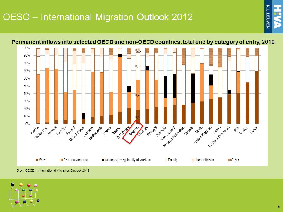 OESO – International Migration Outlook 2012 6 Permanent inflows into selected OECD and non-OECD countries, total and by category of entry, 2010 Bron: