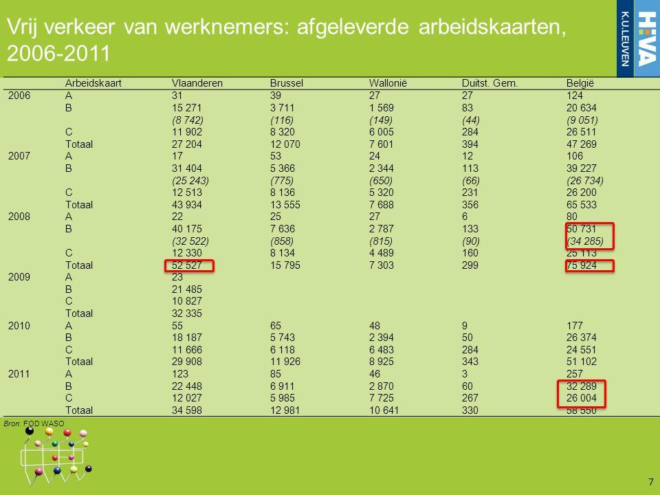 Vrij verkeer van werknemers: afgeleverde arbeidskaarten, 2006-2011 7 ArbeidskaartVlaanderenBrusselWalloniëDuitst.