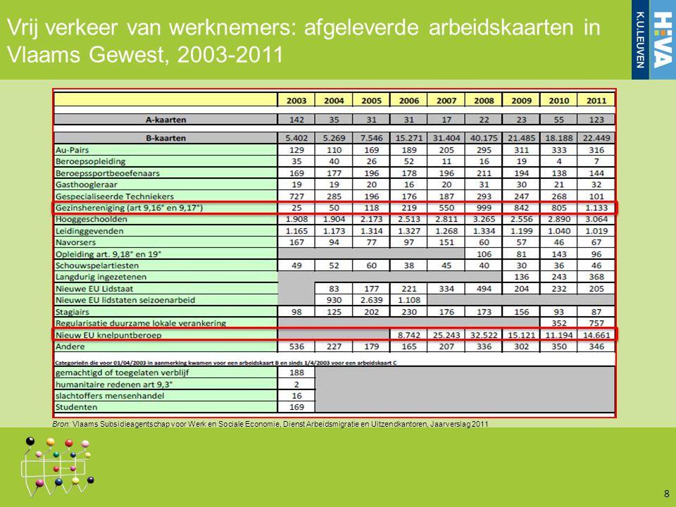 Vrij verkeer van werknemers: afgeleverde arbeidskaarten in Vlaams Gewest, 2003-2011 8 Bron: Vlaams Subsidieagentschap voor Werk en Sociale Economie, Dienst Arbeidsmigratie en Uitzendkantoren, Jaarverslag 2011