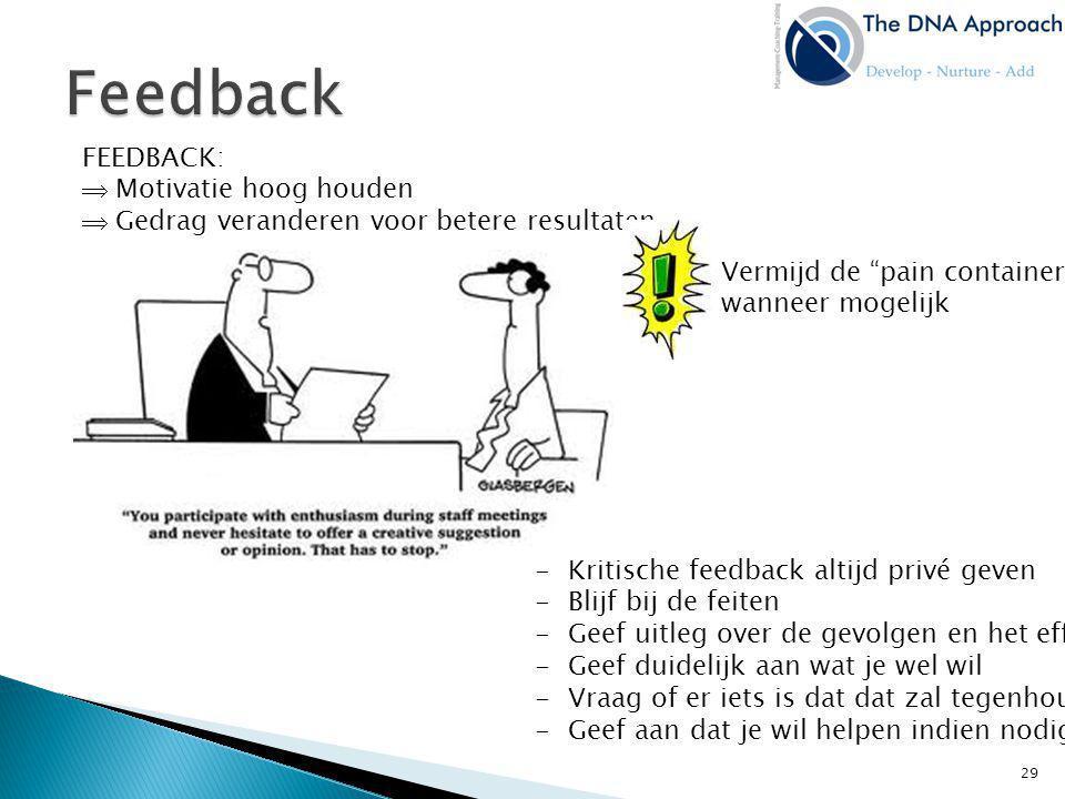 FEEDBACK:  Motivatie hoog houden  Gedrag veranderen voor betere resultaten -Kritische feedback altijd privé geven -Blijf bij de feiten -Geef uitleg