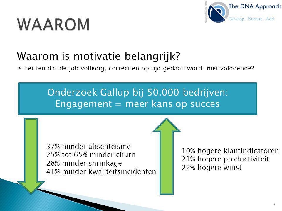 Waarom is motivatie belangrijk? Is het feit dat de job volledig, correct en op tijd gedaan wordt niet voldoende? Onderzoek Gallup bij 50.000 bedrijven