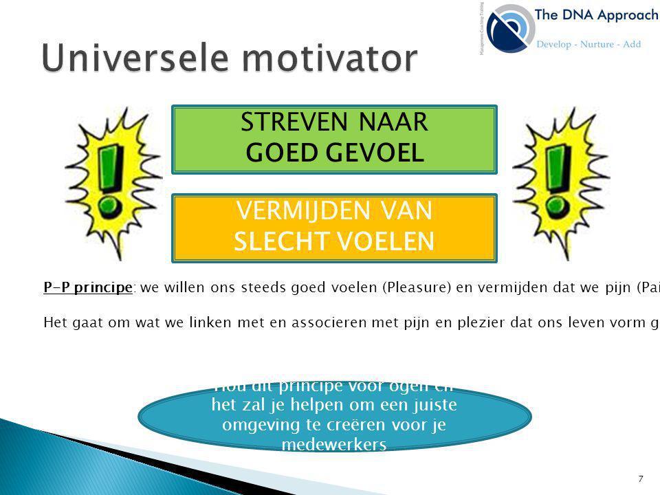 7.Resultaat Het gevoel van iets bereikt te hebben, succes te hebben is ook ene sterke motivator.
